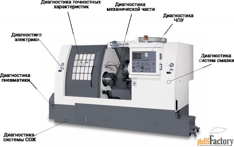 модернизация оборудования,чпу, замена на новую систему управления