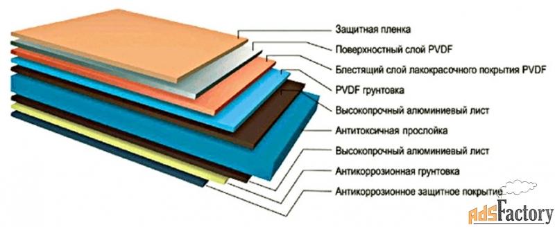 композитные панели