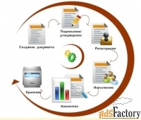 ЭДО (Электронный документооборот): настройка, техническая помощь