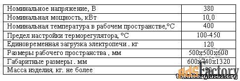 электропечь пспф 120-400