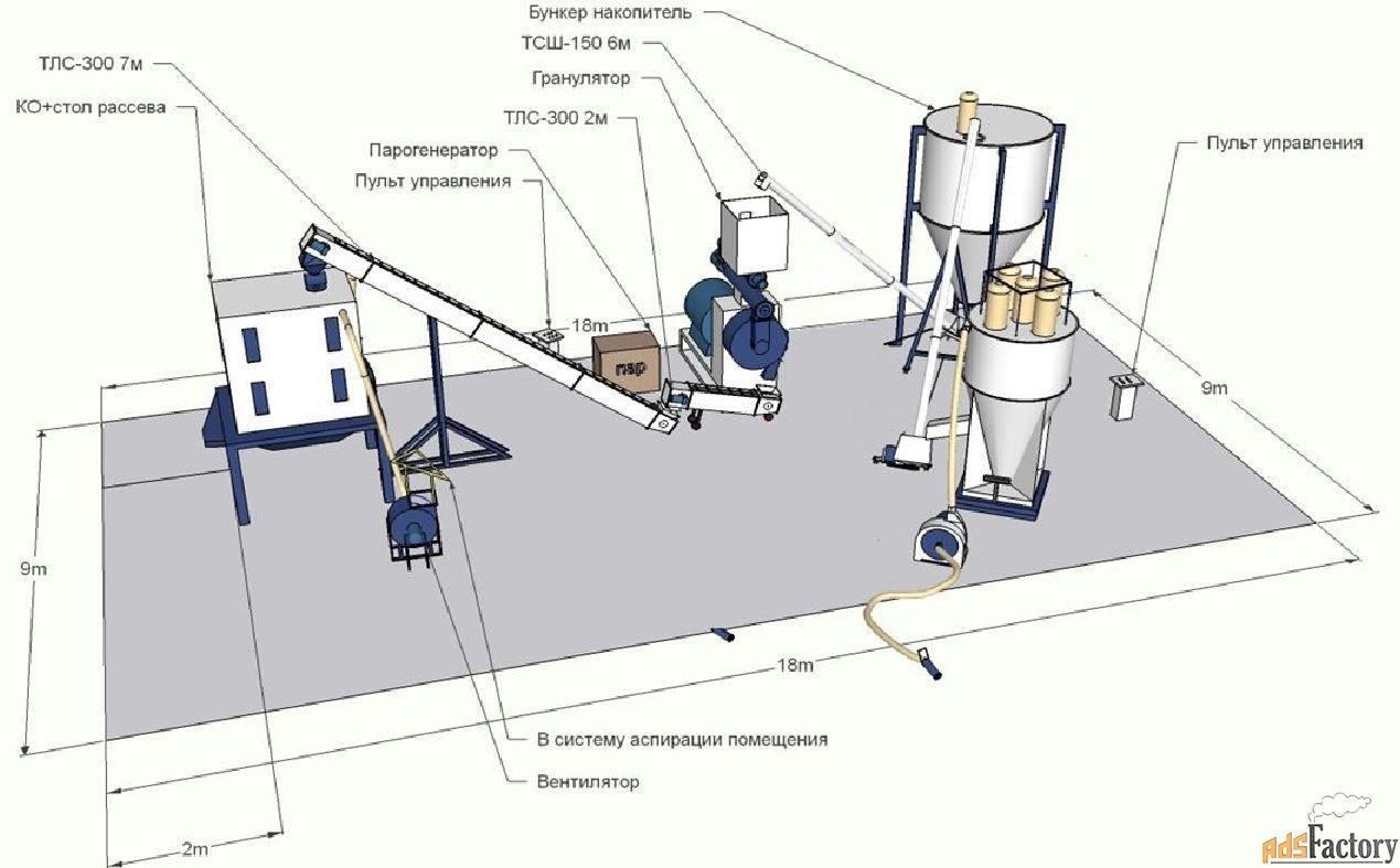 Линия Гранулирования ОГМ-1,5 (б/у) с сушильным Шкафом