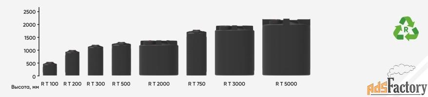 емкости вертикальные цилиндрические от 200л до 5000л (рециклинговые)